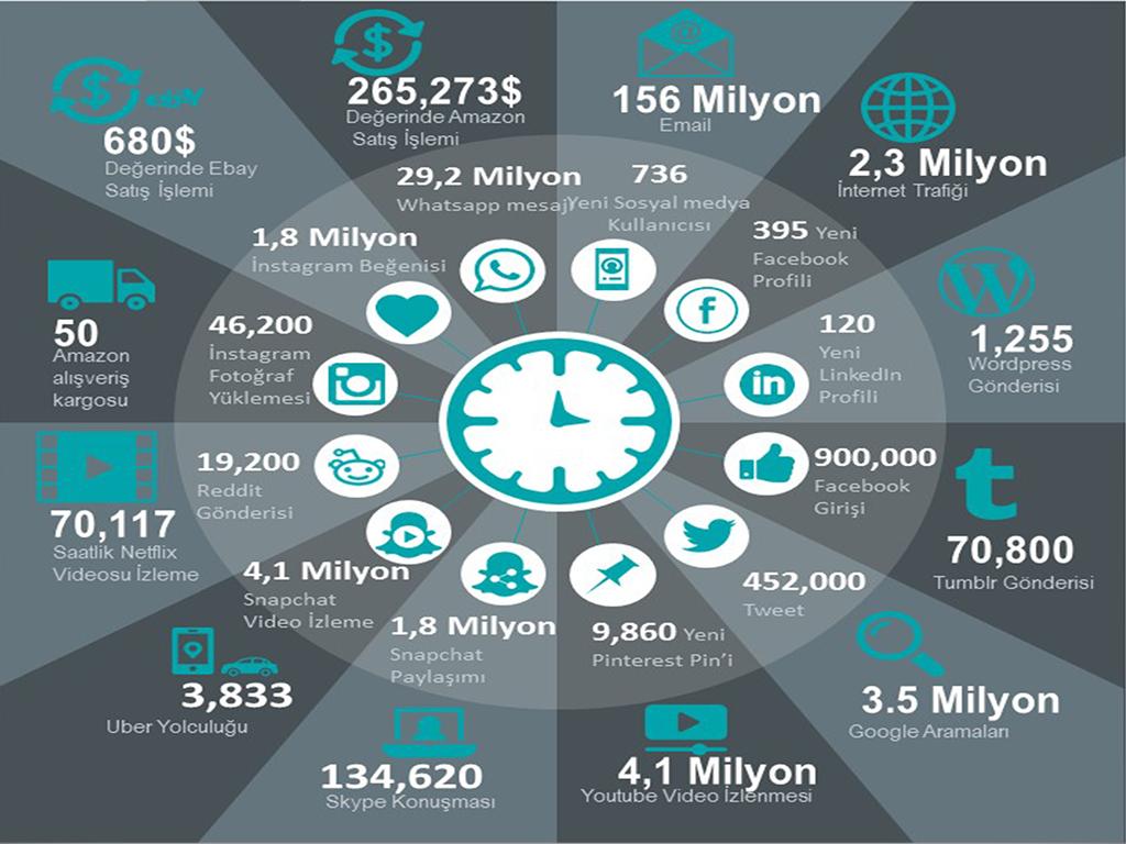60 saniyede internette neler oluyor?
